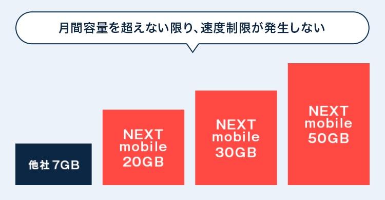 ネクストモバイル速度制限