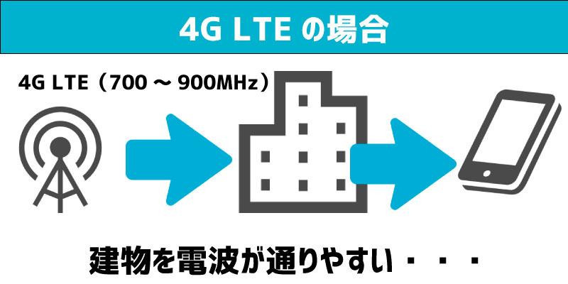 LTE 電波