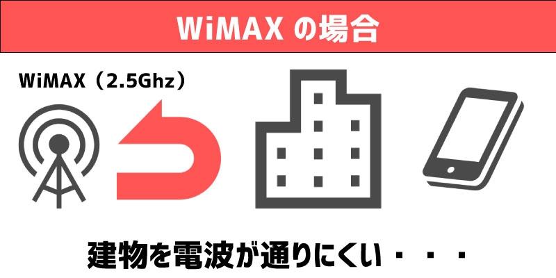 WiMAX 電波 特徴