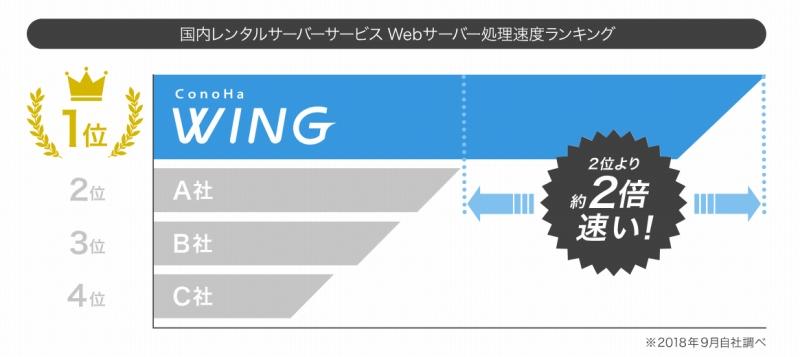 このはウィング 表示速度